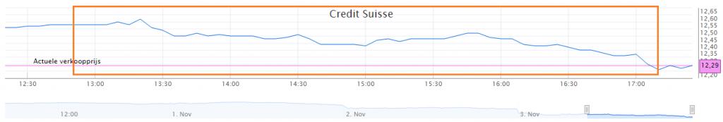 credit-suisse-koersverloop