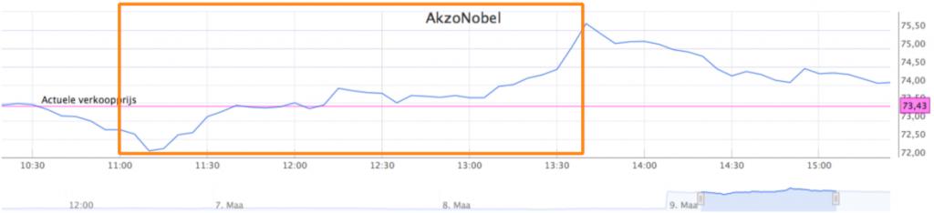 AkzoNobel-koersverloop