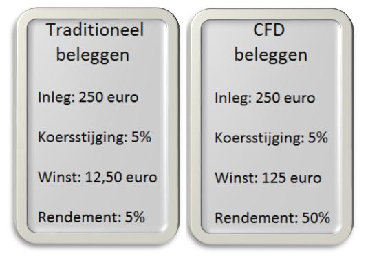 Traditioneel en online beleggen