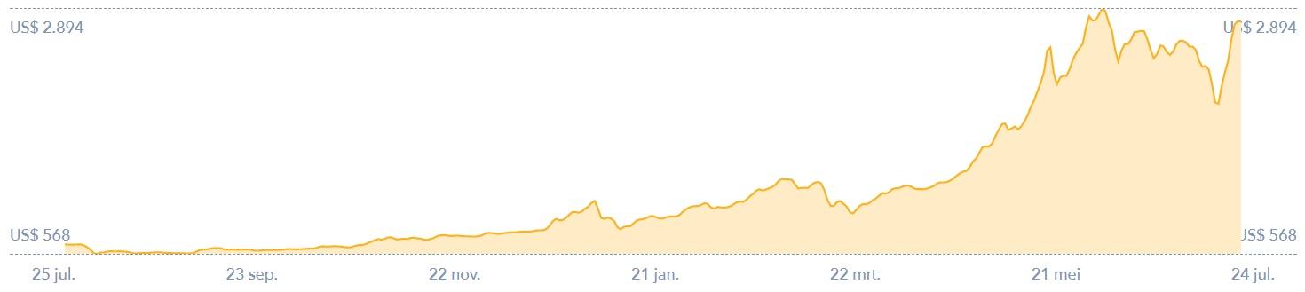 Bitcoins kopen en verkopen met winst grafiek historisch 24-7-2017