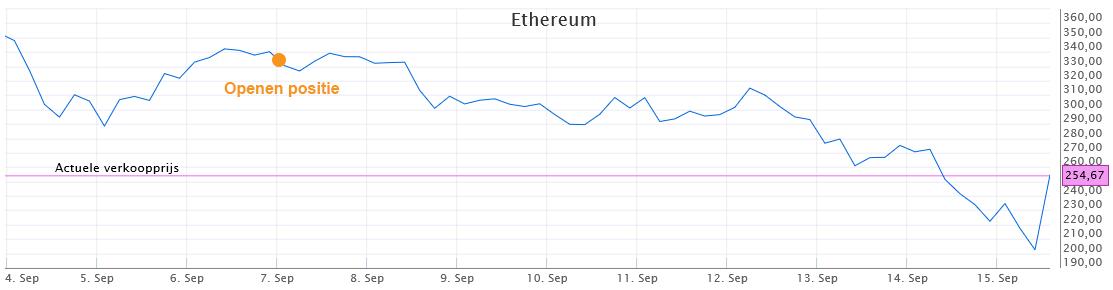 Beginnen met beleggen in Ethereum - opening van de positie