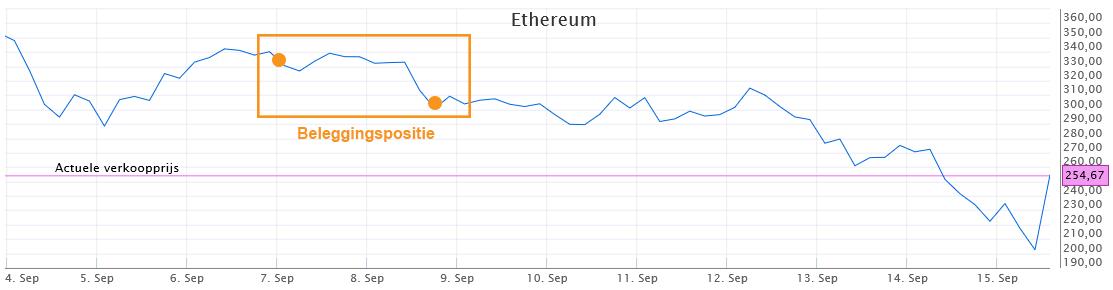 Beginnen met beleggen in Ethereum - sluiten van de positie